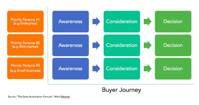 Buyer persona and buyer journey matrix