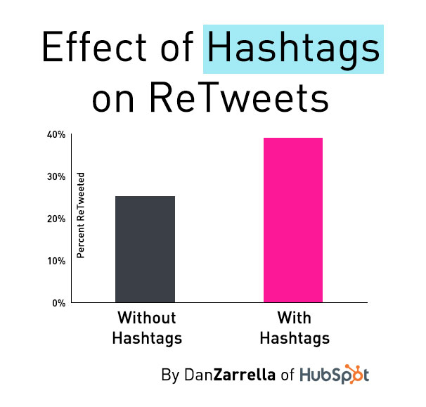 Effect_of_hashtags_on_Tweets