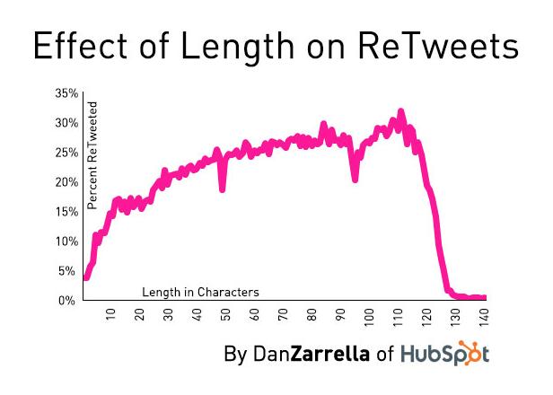 Length_of_tweets